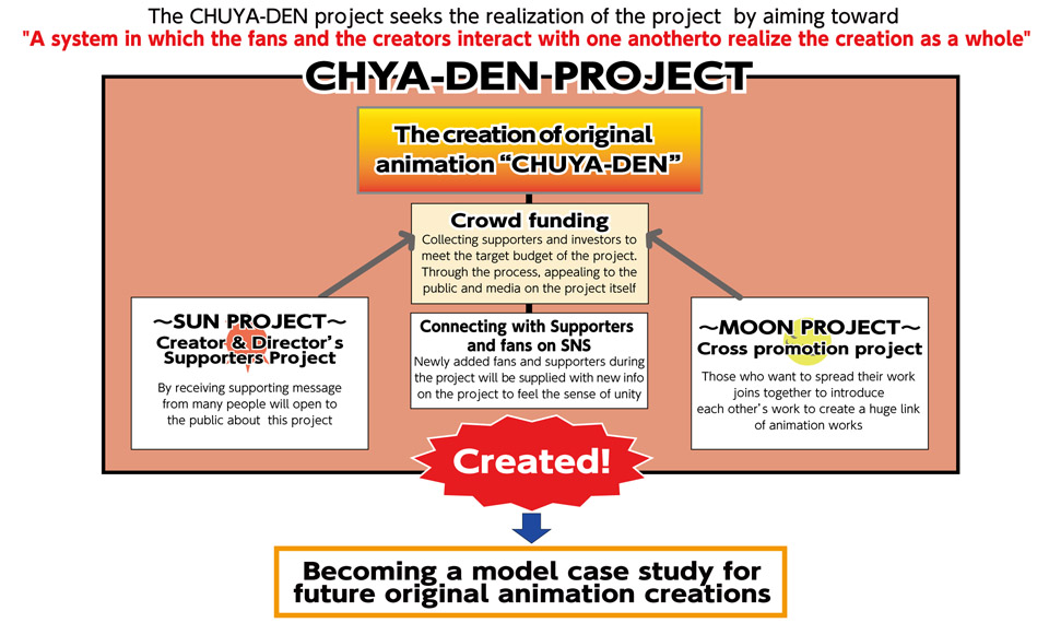 CHUYA-DEN Project Overview